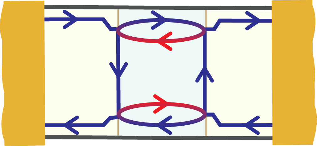 Schematic representation of the electronic behavior in the device described in the article. The arrows represent quantum channels where electrons propagate. Eectrons are allowed to change direction only at the central area, resulting under certain conditions in constructive interference.